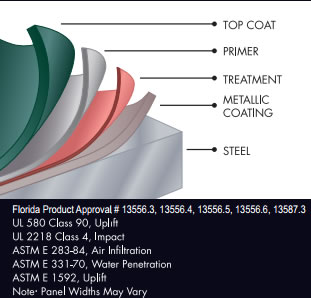 How Your Metal Roofing is Made